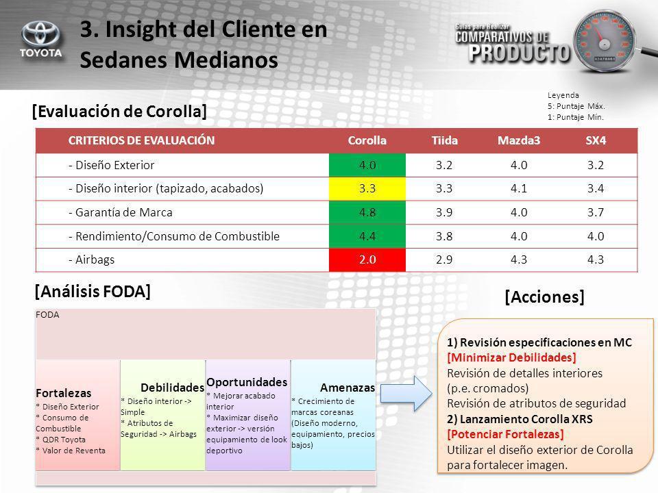 3. Insight del Cliente en Sedanes Medianos [Evaluación de Corolla]